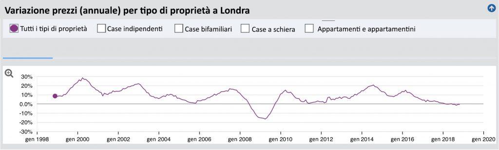 Fig. 2. Land Registry UK – Conservatoria Immobiliare Regno Unito