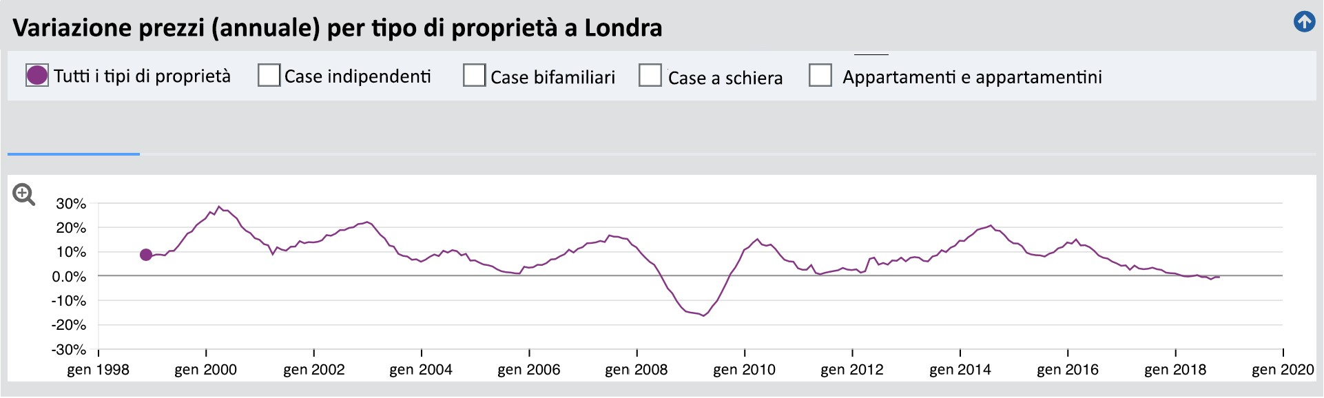 storico reciente gbp euro analisis